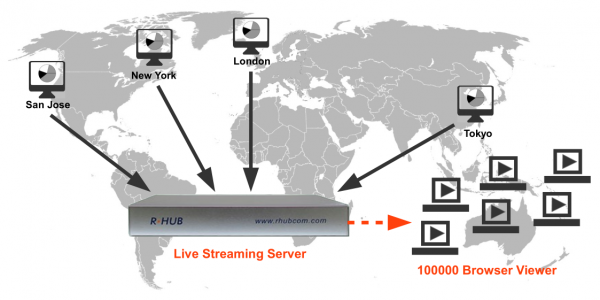 Live Streaming Media Server Linux