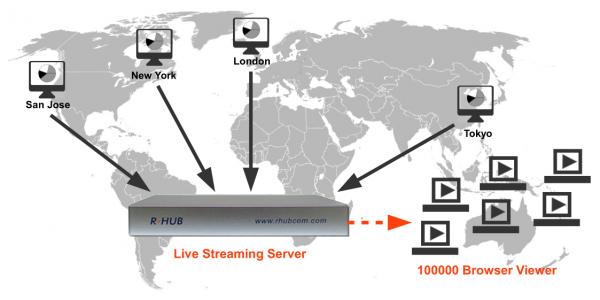 Remote Desktop Support Tool zur Fernwartung kommerziell gratis Client